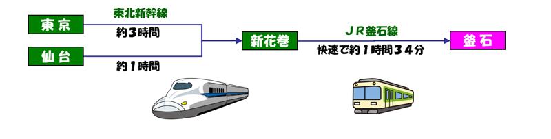 鉄道の場合